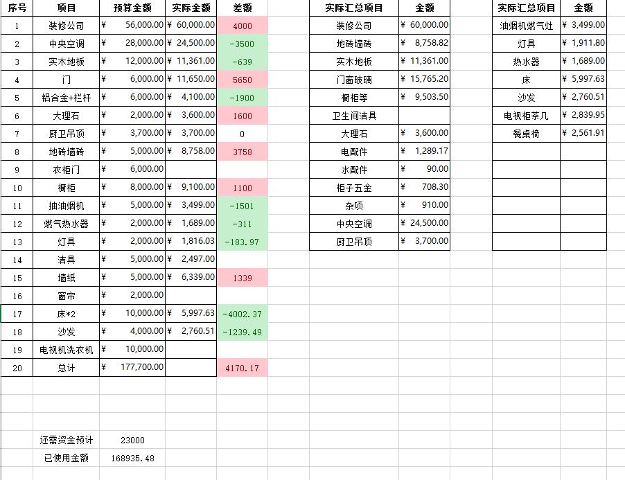 装修日记·预算控制